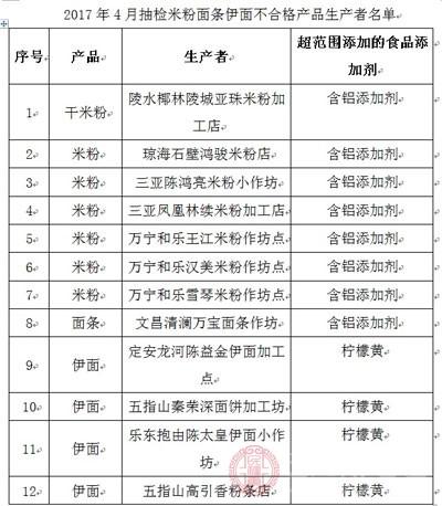 海南12家米粉面条不合格 产品生产企业将被罚