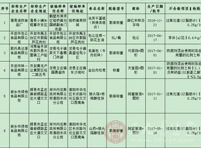 河南8批次食品抽检不合格 涉开封市包公食品